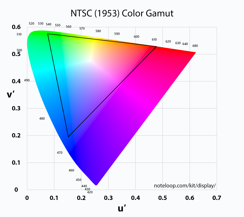 NTSC Color Space